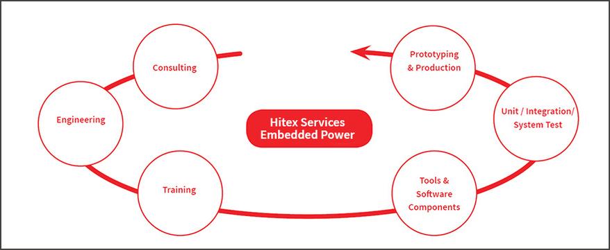 Hitex: Embedded Power PDH
